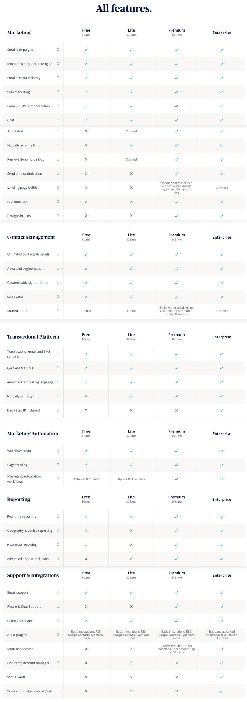 SendInBlue Plans and Features